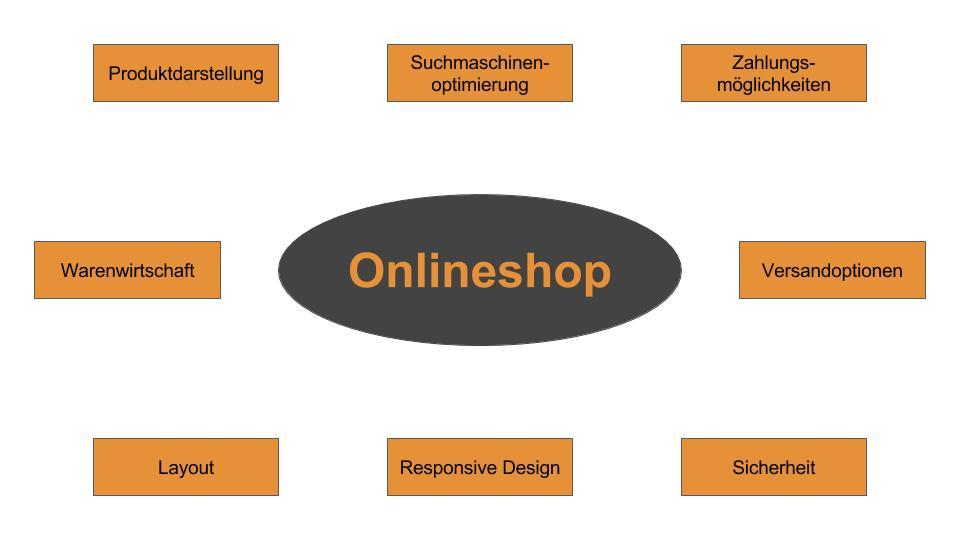 onlineshop info_onlineshop