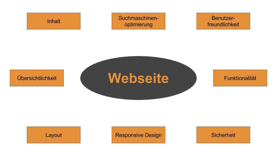 webdesign info_webseite